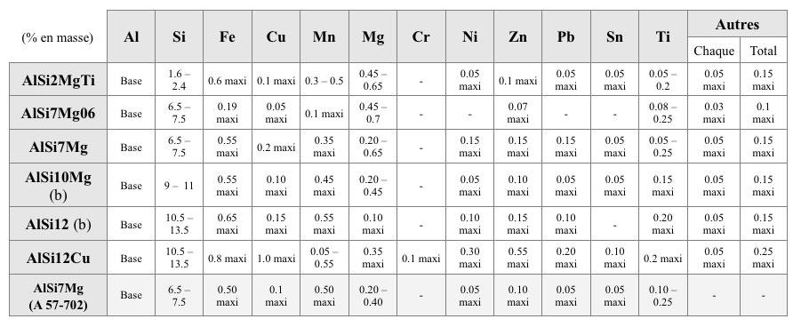 Composition chimique des alliages aluminium couramment utilisés