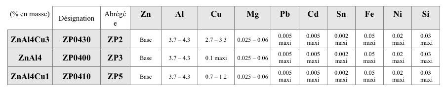Composition chimique des alliages de zinc couramment utilisés