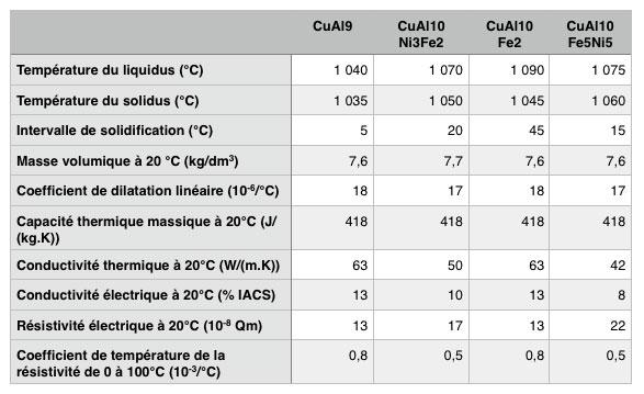 cupro-aluminium-de-fonderie